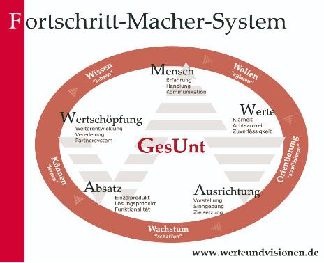 Fortschrit-Macher-System
